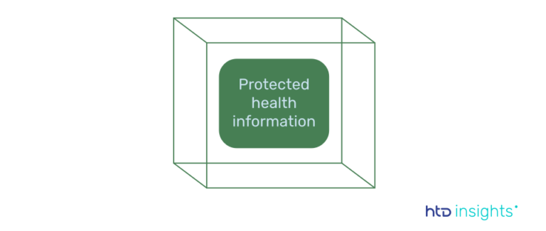 Protected health information (PHI) according to HIPAA