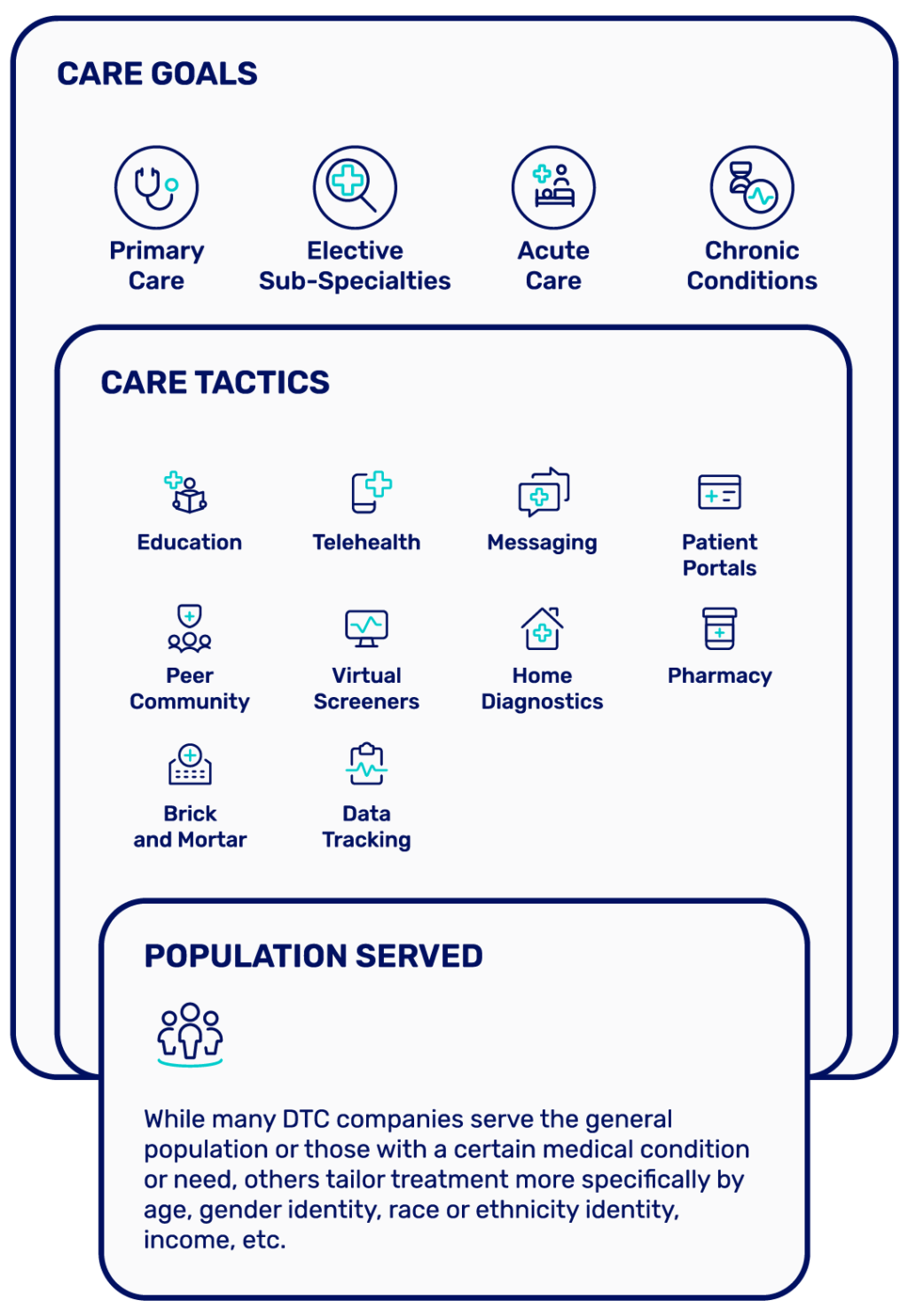 Graphic showing categorization of DTC companies based on care goals, care tactics, and populations served