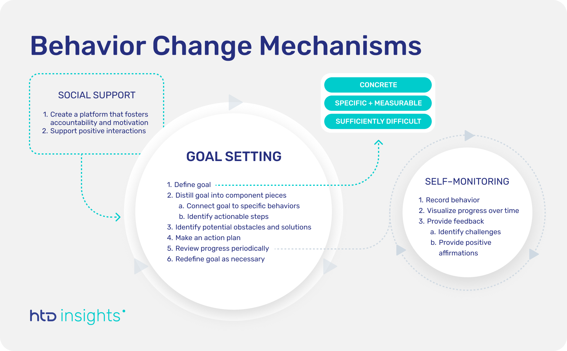 Schematic showing how the three behavior change mechanisms of goal setting, social support, and self-monitoring are interconnected