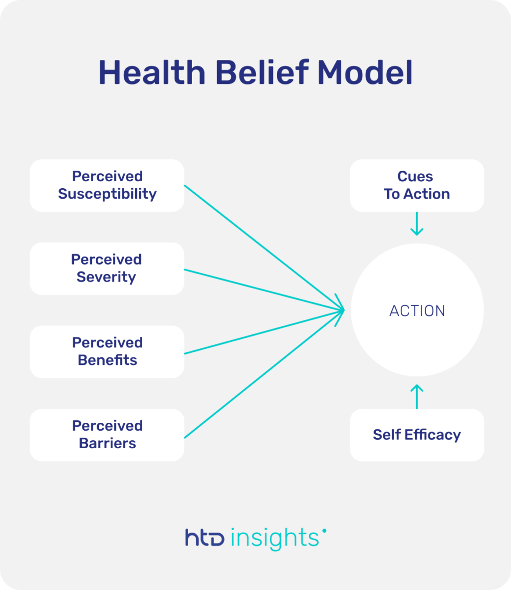 Graphical representation of the health belief model