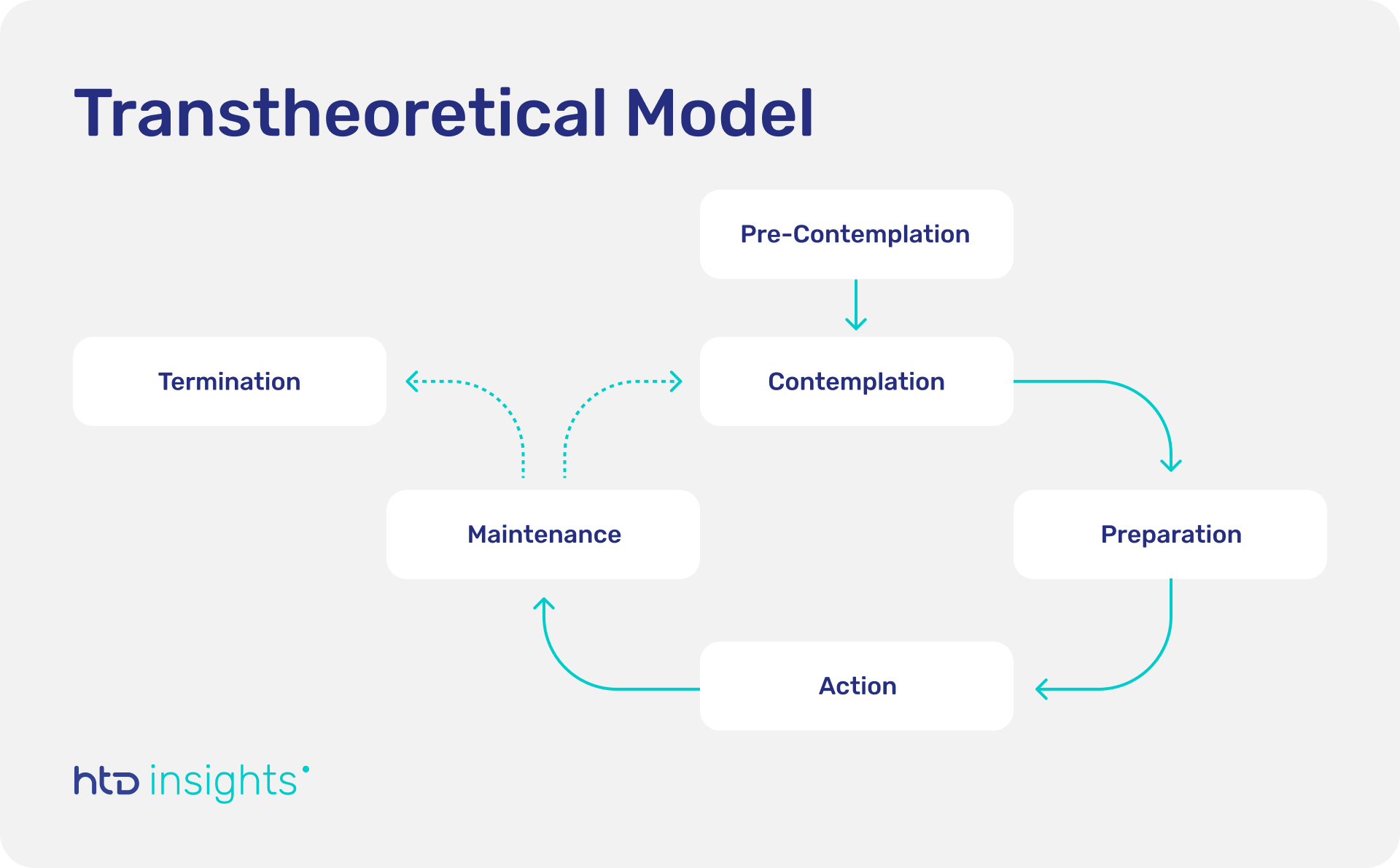 Schematic depicting six stages of the transtheoretical model